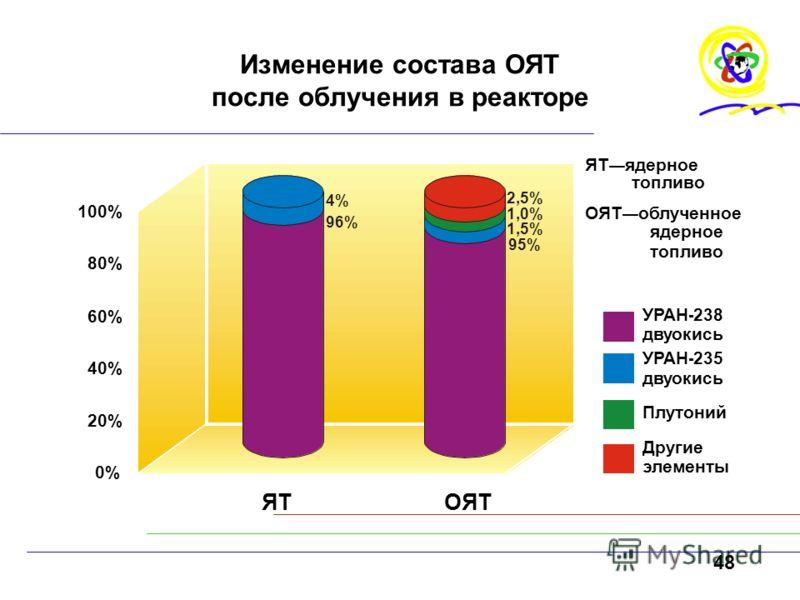 48 Изменение состава ОЯТ после облучения в реакторе ЯТОЯТ ЯТ ядерное топливо ОЯТ облученное ядерное топливо Плутоний УРАН - 238 двуокись УРАН - 235 двуокись Другие элементы 0%0% 20% 40% 60% 80% 100% 96% 4% 2,5% 1,0% 1,5% 95%