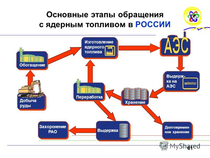 61 Основные этапы обращения с ядерным топливом в РОССИИ Изготовление ядерного топлива Обогащение Добыча руды Захоронение РАО Выдерж- ка на АЭС Долговремен ное хранение Хранение Выдержка Переработка