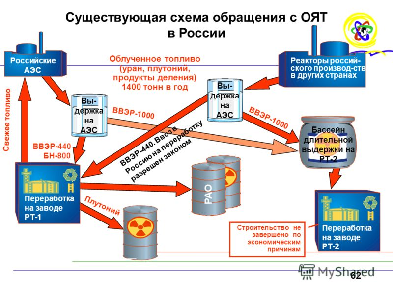 62 Существующая схема обращения с ОЯТ в России Российские АЭС Реакторы россий- ского производ-ства в других странах Вы- держка на АЭС Облученное топливо (уран, плутоний, продукты деления) 1400 тонн в год Переработка на заводе РТ-1 Переработка на заво