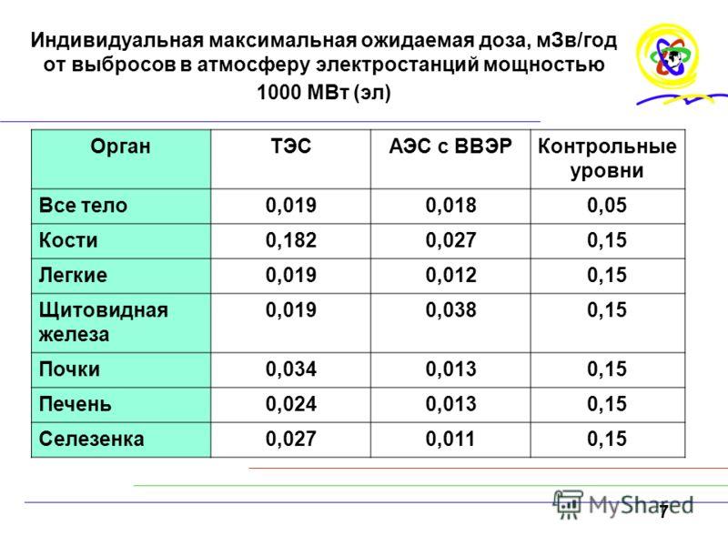 7 Индивидуальная максимальная ожидаемая доза, мЗв/год от выбросов в атмосферу электростанций мощностью 1000 МВт (эл) ОрганТЭСАЭС с ВВЭРКонтрольные уровни Все тело0,0190,0180,05 Кости0,1820,0270,15 Легкие0,0190,0120,15 Щитовидная железа 0,0190,0380,15