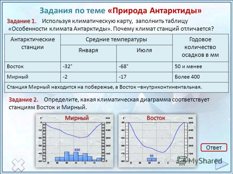 Проверка Задания по теме «Природа Антарктиды» Задание 1. Задание 1. Используя климатическую карту, заполнить таблицу «Особенности климата Антарктиды». Почему климат станций отличается? Антарктические станции Средние температурыГодовое количество осад