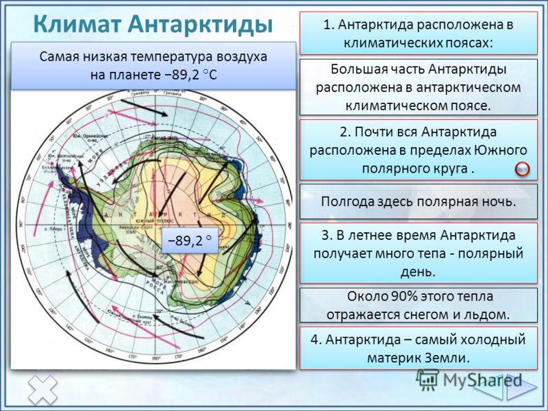 Климат Антарктиды 1. Антарктида расположена в климатических поясах: Большая часть Антарктиды расположена в антарктическом климатическом поясе. 2. Почти вся Антарктида расположена в пределах Южного полярного круга. Полгода здесь полярная ночь. 3. В ле