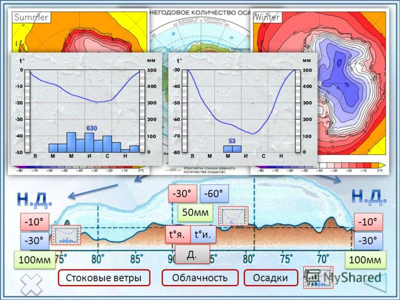 Антарктический тип климата t°я. t°и. Д.Д. Д.Д. -30° -10° -60° -10° -30° Стоковые ветрыОблачностьОсадки 50мм 100мм
