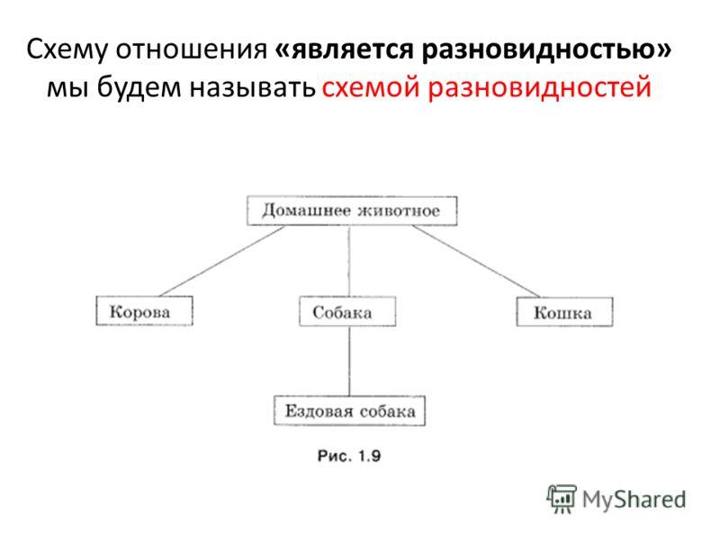 Схему отношения «является разновидностью» мы будем называть схемой разновидностей