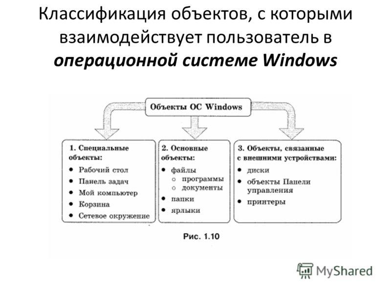 Классификация объектов, с которыми взаимодействует пользователь в операционной системе Windows