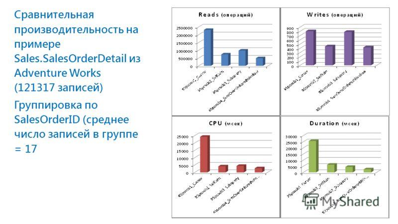 Сравнительная производительность на примере Sales.SalesOrderDetail из Adventure Works (121317 записей) Группировка по SalesOrderID (среднее число записей в группе = 17