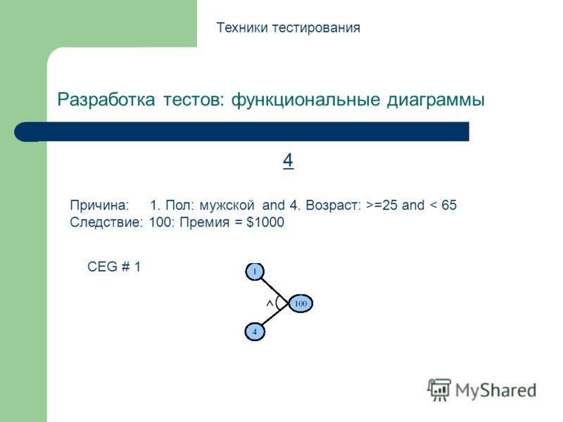 Разработка тестов: функциональные диаграммы Техники тестирования 4 Причина: 1. Пол: мужской and 4. Возраст: >=25 and < 65 Следствие: 100: Премия = $1000 CEG # 1