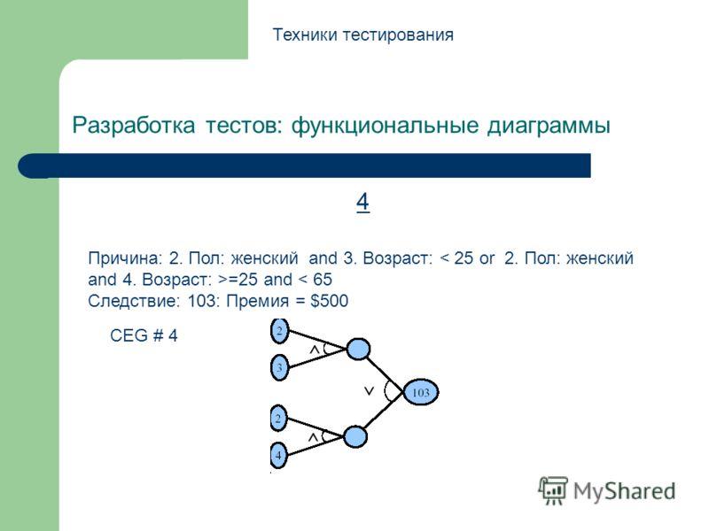 Разработка тестов: функциональные диаграммы Техники тестирования 4 Причина: 2. Пол: женский and 3. Возраст: =25 and < 65 Следствие: 103: Премия = $500 CEG # 4
