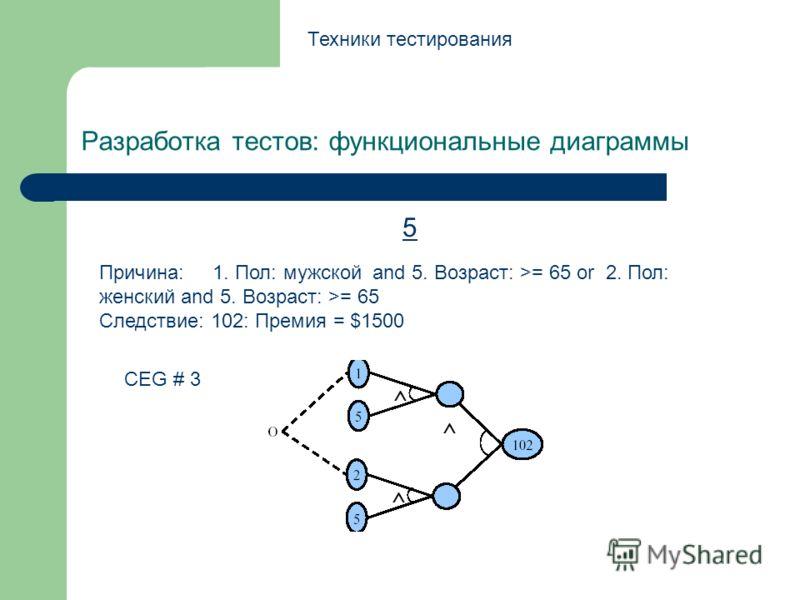 Разработка тестов: функциональные диаграммы Техники тестирования 5 CEG # 3 Причина: 1. Пол: мужской and 5. Возраст: >= 65 or 2. Пол: женский and 5. Возраст: >= 65 Следствие: 102: Премия = $1500