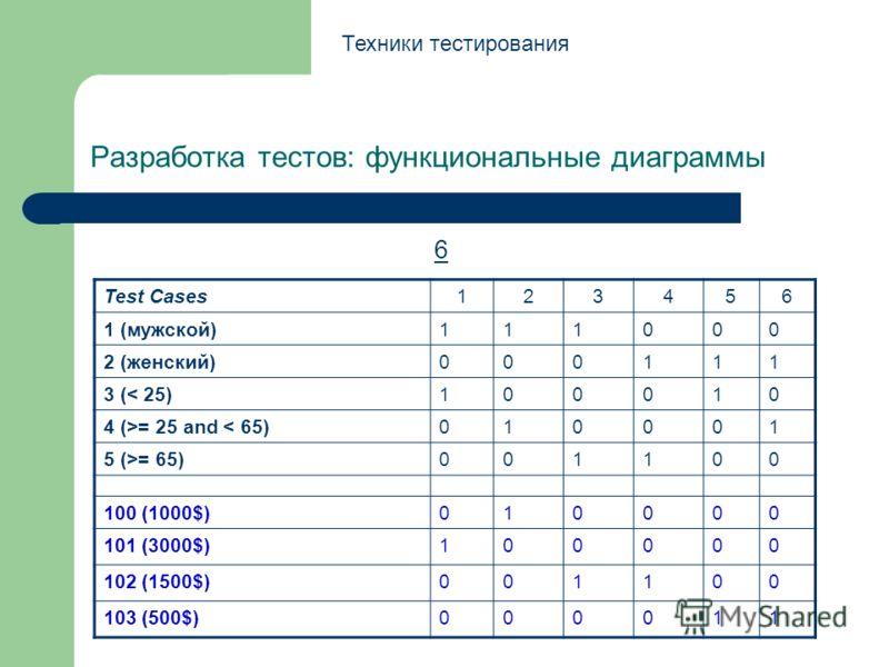Разработка тестов: функциональные диаграммы 6 Техники тестирования Test Cases123456 1 (мужской)111000 2 (женский)000111 3 (< 25)100010 4 (>= 25 and < 65)010001 5 (>= 65)001100 100 (1000$)010000 101 (3000$)100000 102 (1500$)001100 103 (500$)000011