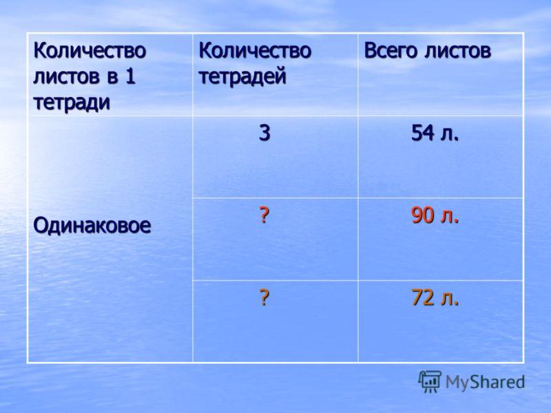 Количество листов в 1 тетради Количество тетрадей Всего листов Одинаковое 3 54 л. 54 л. ? 90 л. 90 л. ? 72 л. 72 л.