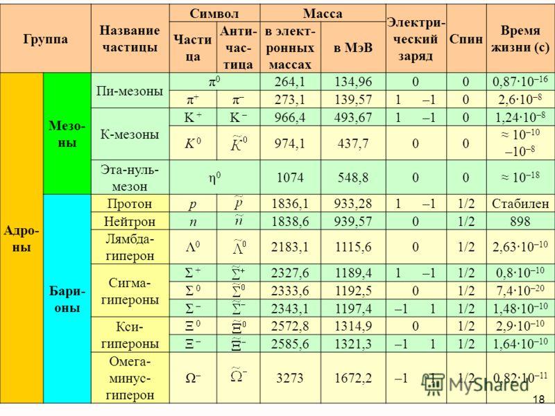 Группа Название частицы СимволМасса Электри- ческий заряд Спин Время жизни (с) Части ца Анти- час- тица в элект- ронных массах в МэВ Адро- ны Мезо- ны Пи-мезоны π0π0 264,1134,96000,87·10 –16 π+π+ π–π– 273,1139,571 –102,6·10 –8 К-мезоны K + K – 966,44