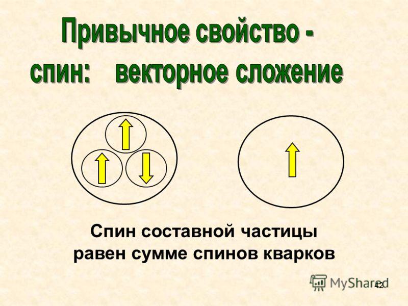 Спин составной частицы равен сумме спинов кварков 42