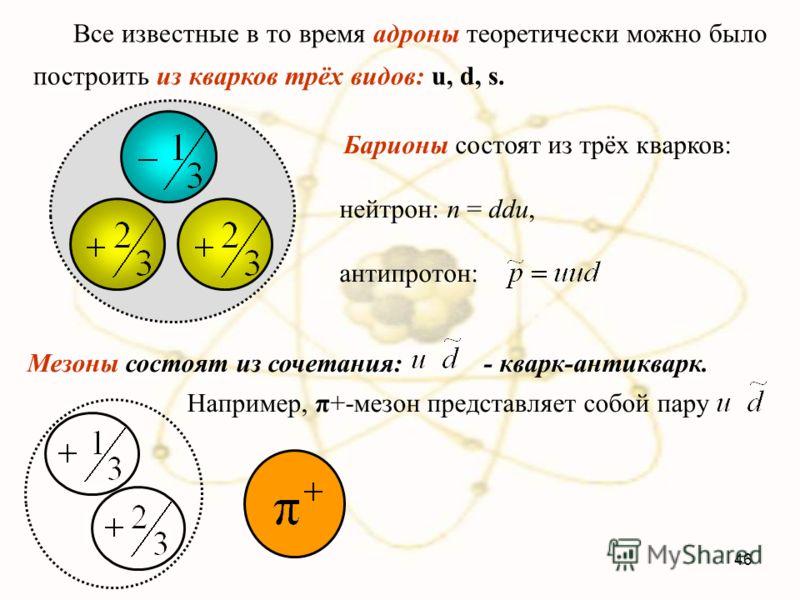 Барионы состоят из трёх кварков: нейтрон: n = ddu, антипротон: 46 Все известные в то время адроны теоретически можно было построить из кварков трёх видов: u, d, s. Мезоны состоят из сочетания: - кварк-антикварк. Например, π+-мезон представляет собой