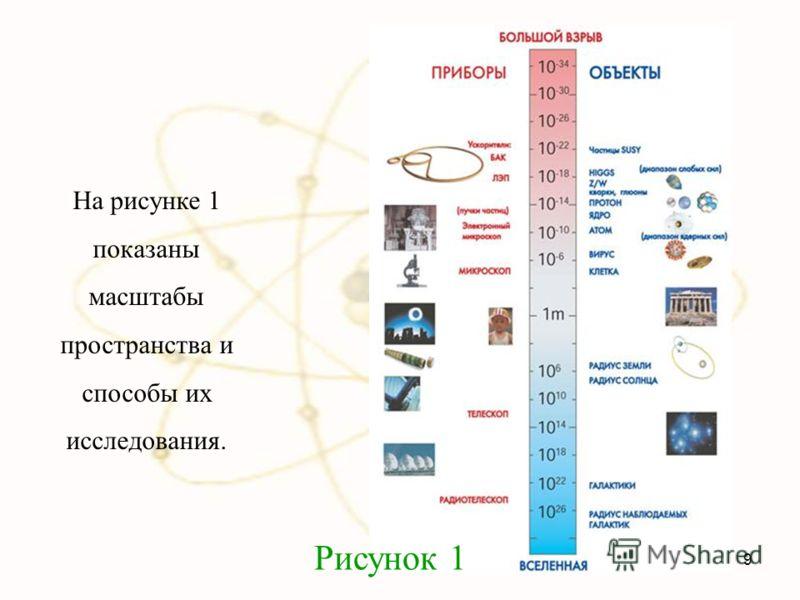 На рисунке 1 показаны масштабы пространства и способы их исследования. Рисунок 1 9