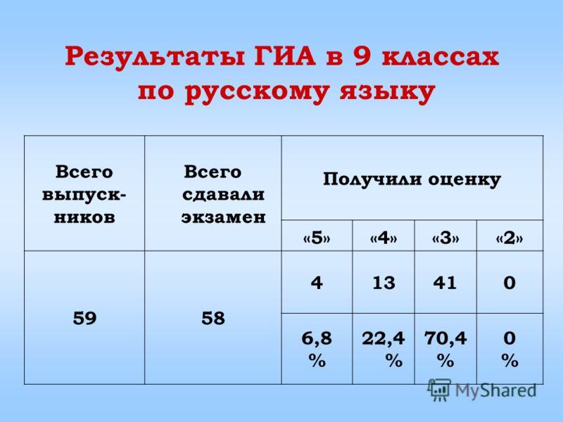 Результаты ГИА в 9 классах по русскому языку Всего выпуск- ников Всего сдавали экзамен Получили оценку «5»«5»«4»«4»«3»«3»«2»«2» 5958 413410 6,8 % 22,4 % 70,4 % 0%0%