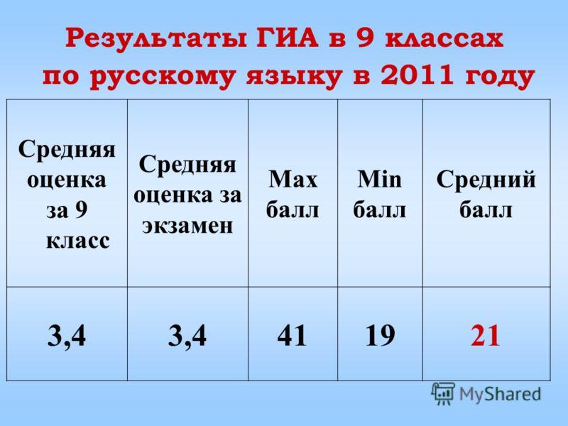 Средняя оценка за 9 класс Средняя оценка за экзамен Max балл Min балл Средний балл 3,4 411921 Результаты ГИА в 9 классах по русскому языку в 2011 году