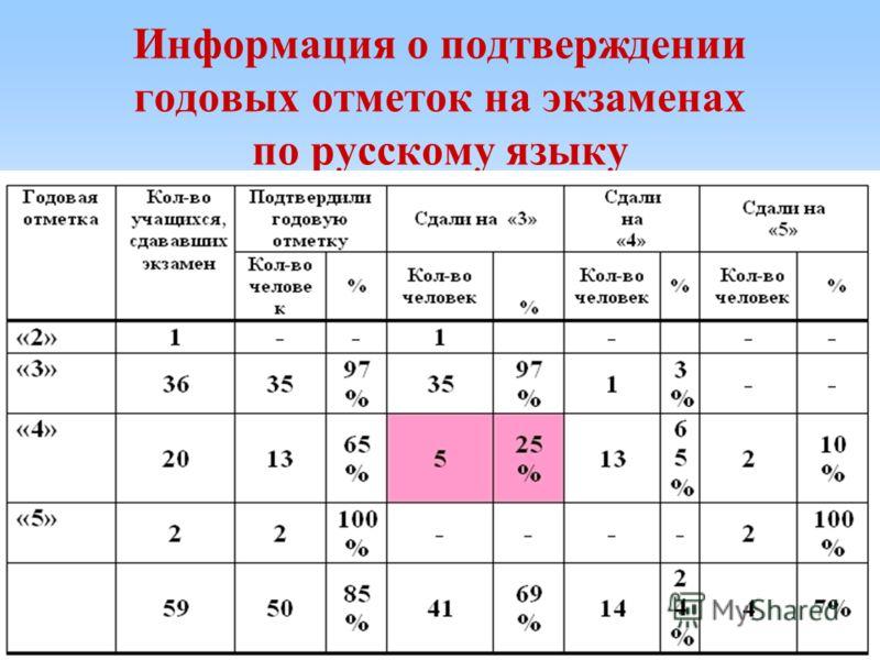 Информация о подтверждении годовых отметок на экзаменах по русскому языку