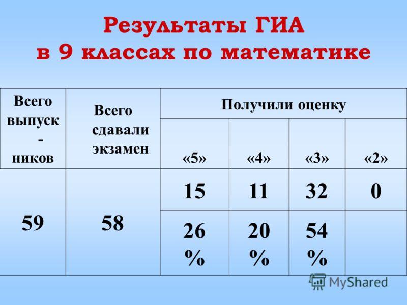 Результаты ГИА в 9 классах по математике Всего выпуск - ников Всего сдавали экзамен Получили оценку «5»«5»«4»«4»«3»«3»«2»«2» 5958 1511320 26 % 20 % 54 %