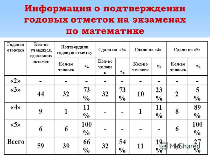 Информация о подтверждении годовых отметок на экзаменах по математике