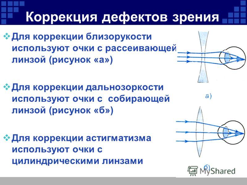 Company Logo Коррекция дефектов зрения Для коррекции близорукости используют очки с рассеивающей линзой (рисунок «а») Для коррекции дальнозоркости используют очки с собирающей линзой (рисунок «б») Для коррекции астигматизма используют очки с цилиндри