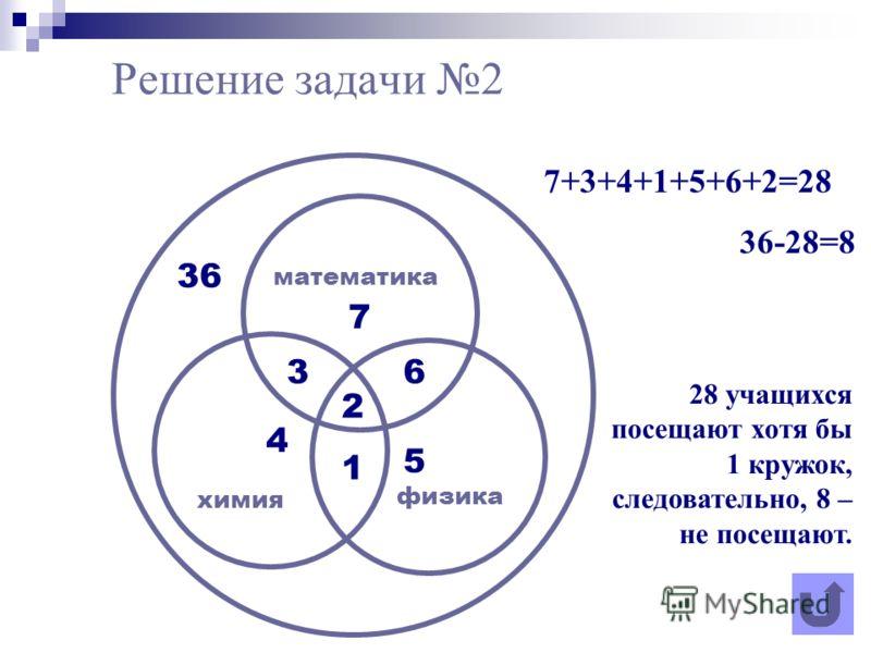 2 1 36 36 4 5 7 математика физика химия 28 учащихся посещают хотя бы 1 кружок, следовательно, 8 – не посещают. 7+3+4+1+5+6+2=28 36-28=8 Решение задачи 2