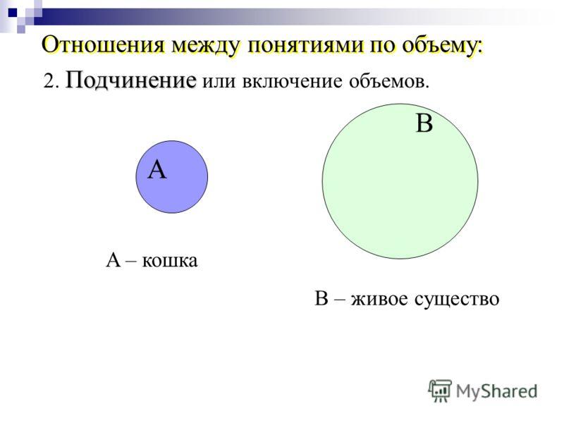 B A – кошка B – живое существо Подчинение 2. Подчинение или включение объемов. А Отношения между понятиями по объему: