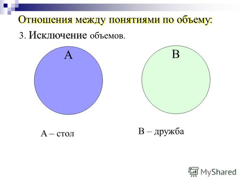 B A – стол B – дружба Исключение 3. Исключение объемов. А Отношения между понятиями по объему: