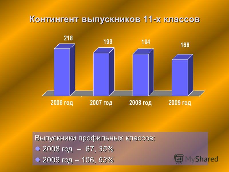Контингент выпускников 11-х классов Выпускники профильных классов: 2008 год – 67, 35% 2008 год – 67, 35% 2009 год – 106, 63% 2009 год – 106, 63%