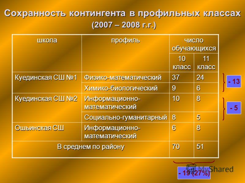 Сохранность контингента в профильных классах (2007 – 2008 г.г.) школапрофиль число обучающихся 10 класс 11 класс Куединская СШ 1 Физико-математический3724 Химико-биологический96 Куединская СШ 2 Информационно- математический 108 Социально-гуманитарный