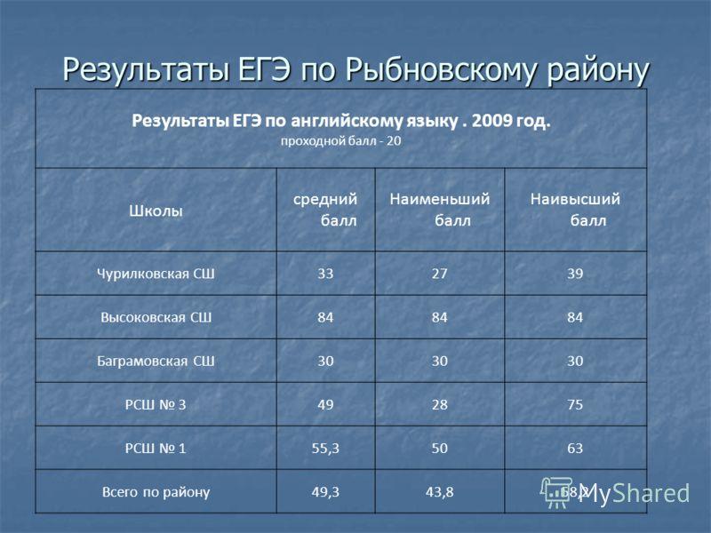 Результаты ЕГЭ по Рыбновскому району Результаты ЕГЭ по английскому языку. 2009 год. проходной балл - 20 Школы средний балл Наименьший балл Наивысший балл Чурилковская СШ332739 Высоковская СШ84 Баграмовская СШ30 РСШ 3492875 РСШ 155,35063 Всего по райо