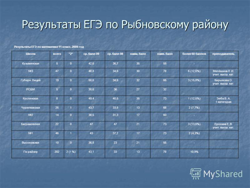 Результаты ЕГЭ по Рыбновскому району Результаты ЕГЭ по математике 11 класс. 2009 год Школавсего