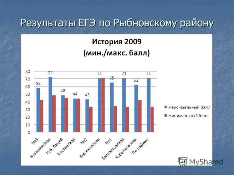Результаты ЕГЭ по Рыбновскому району