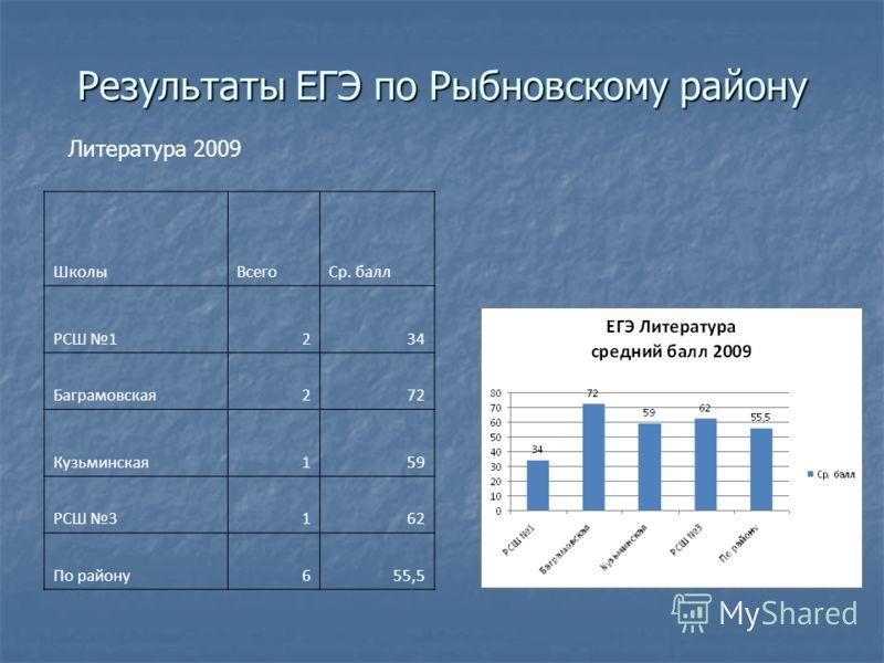ШколыВсегоСр. балл РСШ 1234 Баграмовская272 Кузьминская159 РСШ 3162 По району655,5 Литература 2009