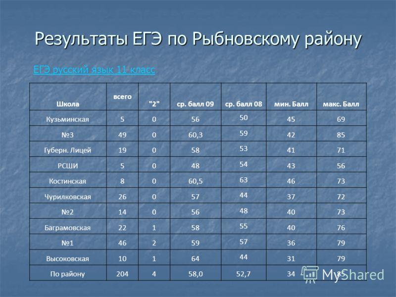 Результаты ЕГЭ по Рыбновскому району Школа всего