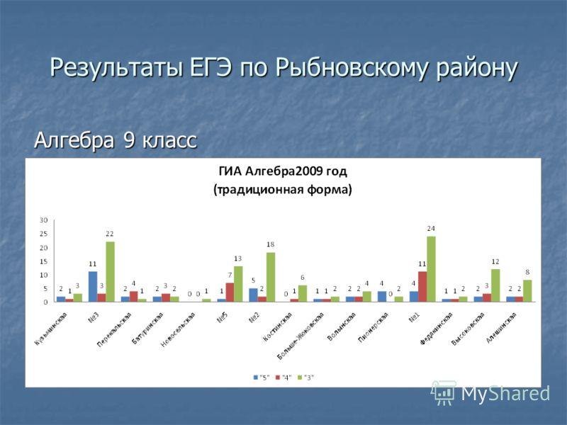 Результаты ЕГЭ по Рыбновскому району Алгебра 9 класс