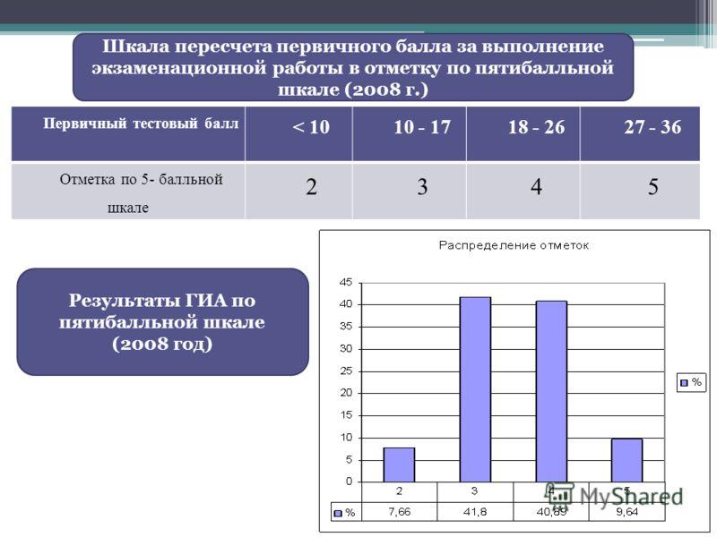 Первичный тестовый балл < 1010 - 1718 - 2627 - 36 Отметка по 5- балльной шкале 2345 Шкала пересчета первичного балла за выполнение экзаменационной работы в отметку по пятибалльной шкале (2008 г.) Результаты ГИА по пятибалльной шкале (2008 год)