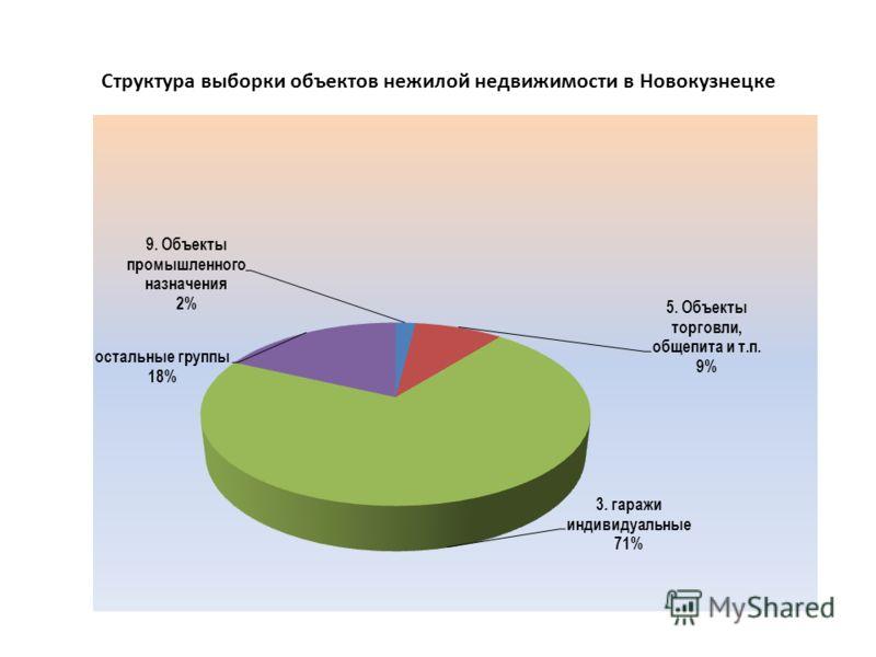 Структура выборки объектов нежилой недвижимости в Новокузнецке