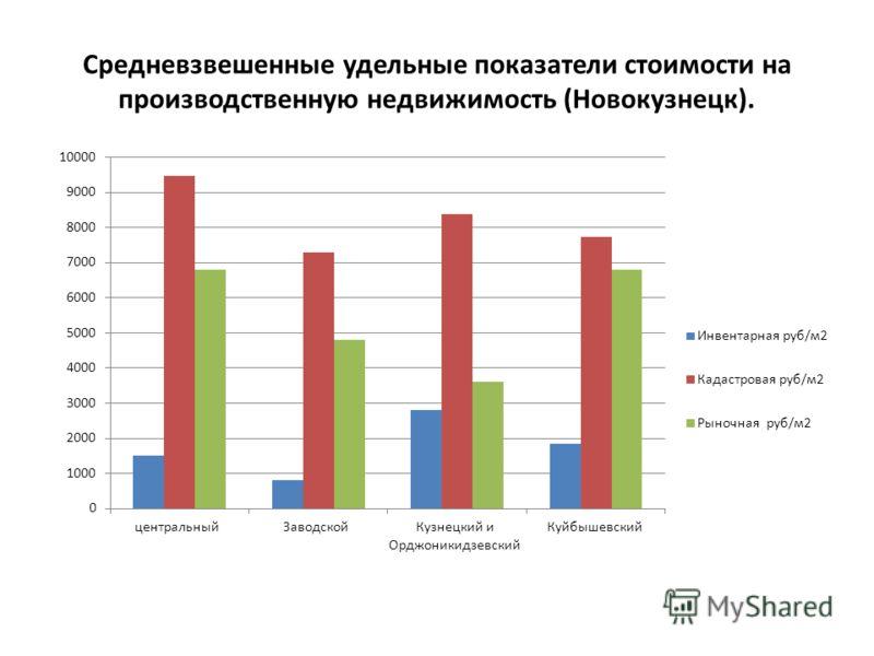 Средневзвешенные удельные показатели стоимости на производственную недвижимость (Новокузнецк).