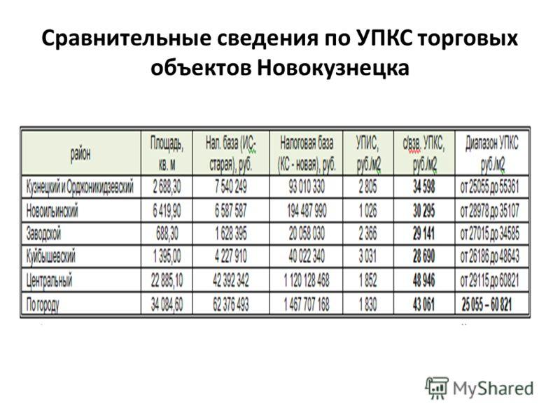 Сравнительные сведения по УПКС торговых объектов Новокузнецка