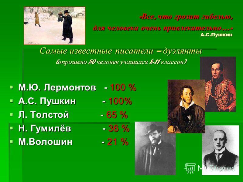 «Все, что грозит гибелью, для человека очень привлекательно…» А.С.Пушкин Самые известные писатели – дуэлянты ( опрошено 50 человек учащихся 8-11 классов ) М.Ю. Лермонтов - 100 % М.Ю. Лермонтов - 100 % А.С. Пушкин - 100% А.С. Пушкин - 100% Л. Толстой
