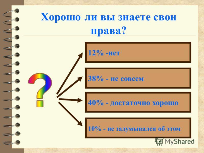 Хорошо ли вы знаете свои права? 12% -нет 38% - не совсем 40% - достаточно хорошо 10% - не задумывался об этом