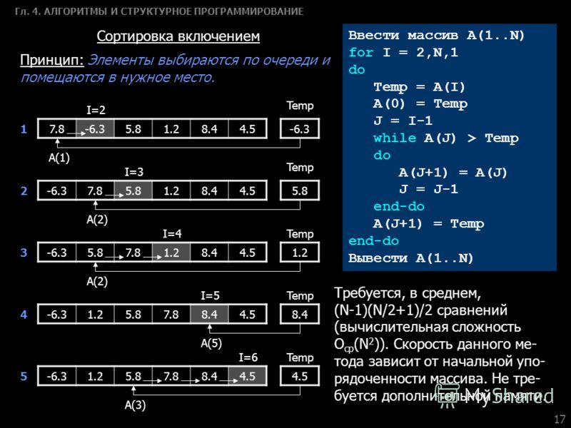 17 Гл. 4. АЛГОРИТМЫ И СТРУКТУРНОЕ ПРОГРАММИРОВАНИЕ Сортировка включением Принцип: Элементы выбираются по очереди и помещаются в нужное место. Ввести массив A(1..N) for I = 2,N,1 do Temp = А(I) A(0) = Temp J = I-1 while A(J) > Temp do A(J+1) = A(J) J