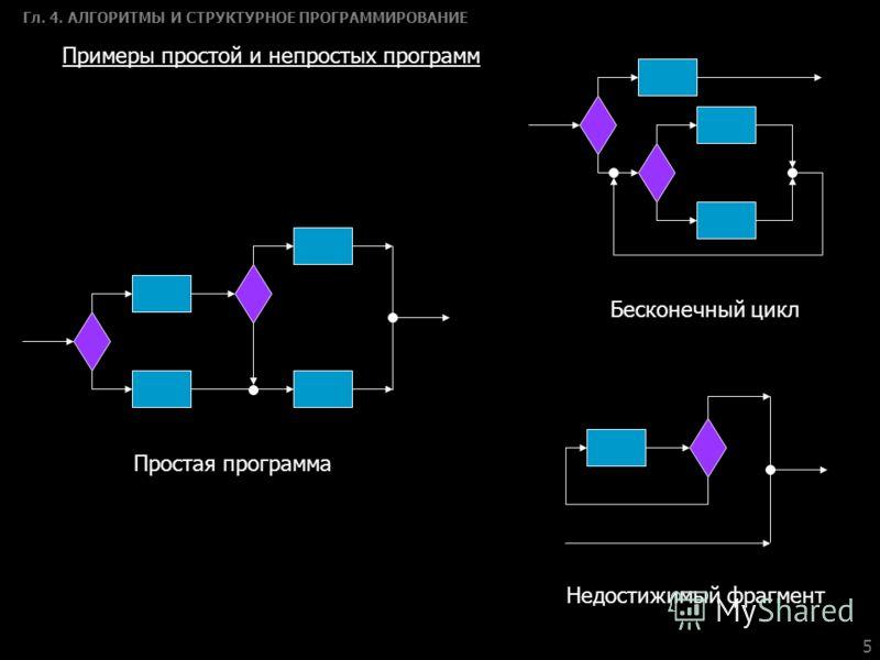 5 Гл. 4. АЛГОРИТМЫ И СТРУКТУРНОЕ ПРОГРАММИРОВАНИЕ Простая программа Бесконечный цикл Недостижимый фрагмент Примеры простой и непростых программ