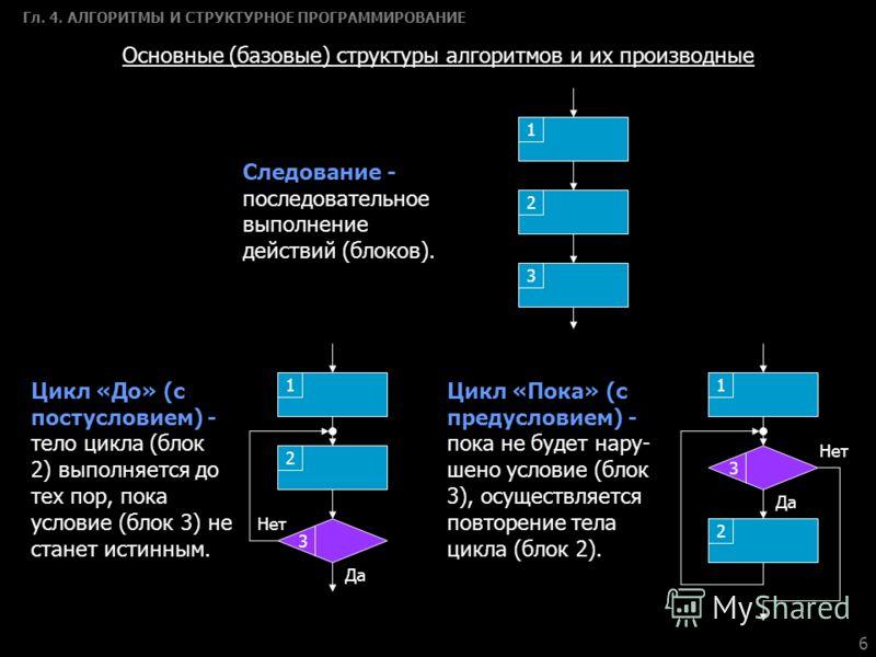 6 Гл. 4. АЛГОРИТМЫ И СТРУКТУРНОЕ ПРОГРАММИРОВАНИЕ Основные (базовые) структуры алгоритмов и их производные Следование - последовательное выполнение действий (блоков). 1 2 3 1 2 3 Да Нет 1 2 3 Да Нет Цикл «До» (с постусловием) - тело цикла (блок 2) вы