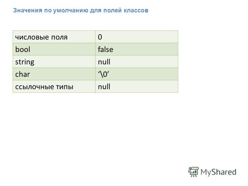 Значения по умолчанию для полей классов числовые поля0 boolfalse stringnull char\0 ссылочные типыnull