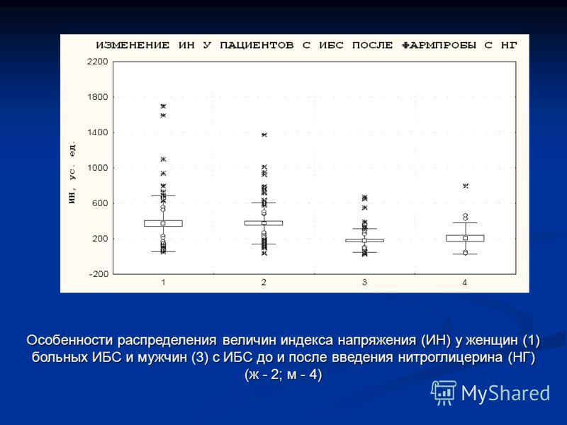 Особенности распределения величин индекса напряжения (ИН) у женщин (1) больных ИБС и мужчин (3) с ИБС до и после введения нитроглицерина (НГ) (ж - 2; м - 4)