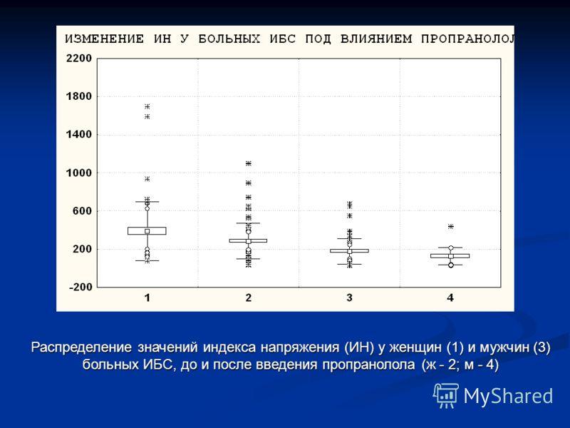 Распределение значений индекса напряжения (ИН) у женщин (1) и мужчин (3) больных ИБС, до и после введения пропранолола (ж - 2; м - 4)