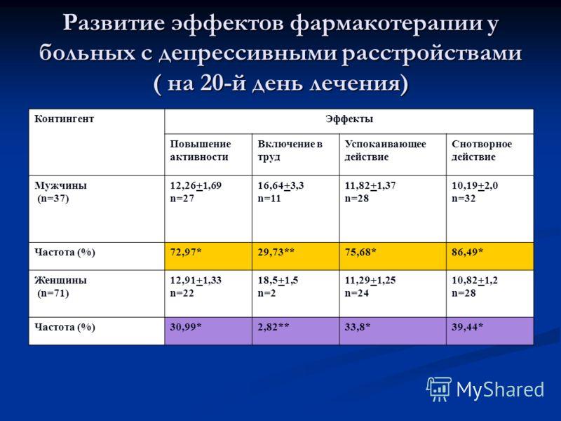 Развитие эффектов фармакотерапии у больных с депрессивными расстройствами ( на 20-й день лечения) КонтингентЭффекты Повышение активности Включение в труд Успокаивающее действие Снотворное действие Мужчины (n=37) 12,26+1,69 n=27 16,64+3,3 n=11 11,82+1