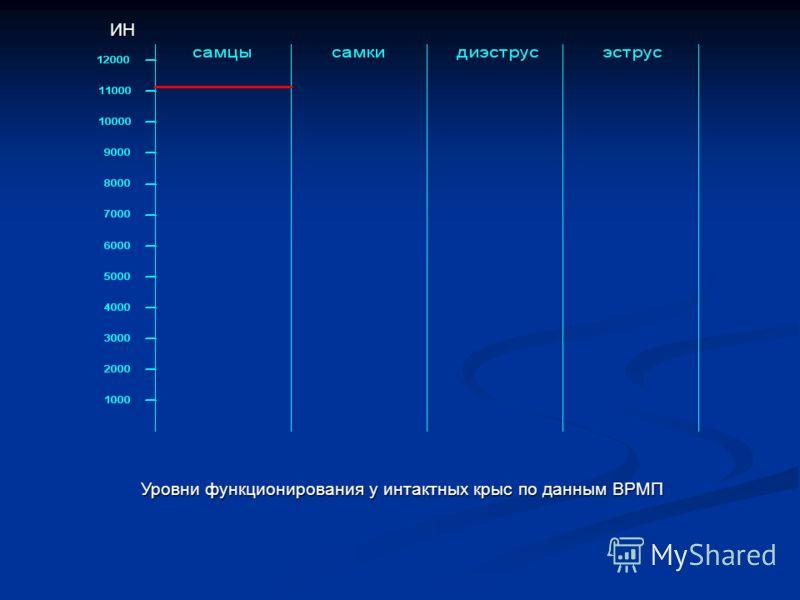 Уровни функционирования у интактных крыс по данным ВРМП ИН